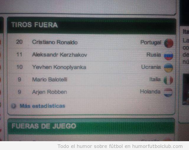Estadística de los tiros fuera en Eurocopa 2012, Cristiano Ronaldo la lidera con 20 tiros fuera