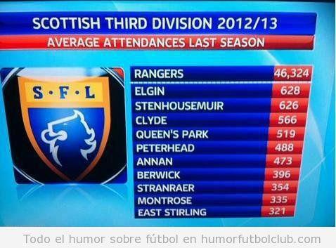 Gran diferencia de puntuación entre Rangers en Tercera División Liga Futbol Escocesa