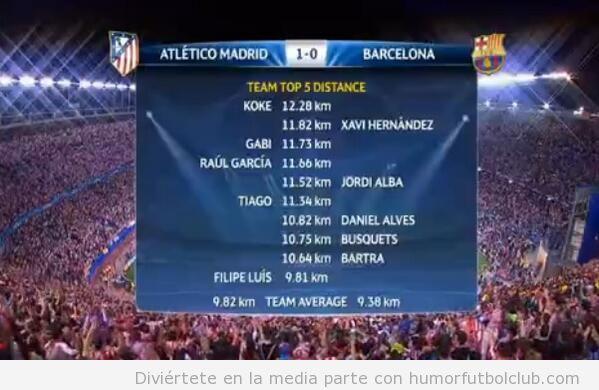 Estadísiticas kilometros jugadores Barça Atlético Madrid