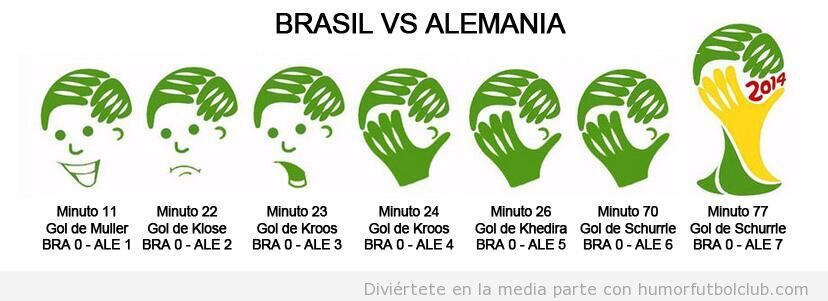 Evolución logo Mundial Brasil, mano tapando la cara