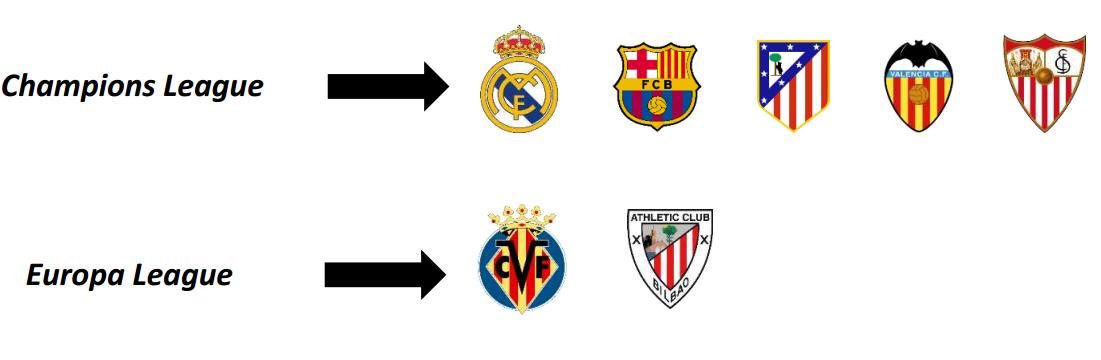 Equipos españoles competiciones europeas
